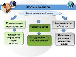 Популярные формы организации бизнеса